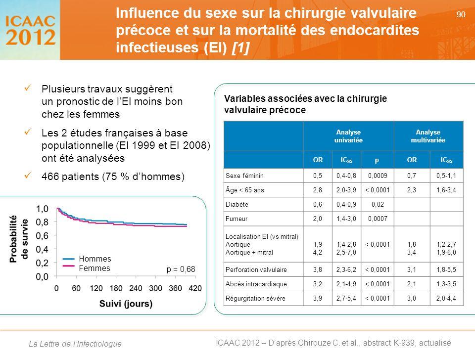 Influence du sexe sur la chirurgie valvulaire précoce et sur la mortalité des endocardites infectieuses (EI) [1]